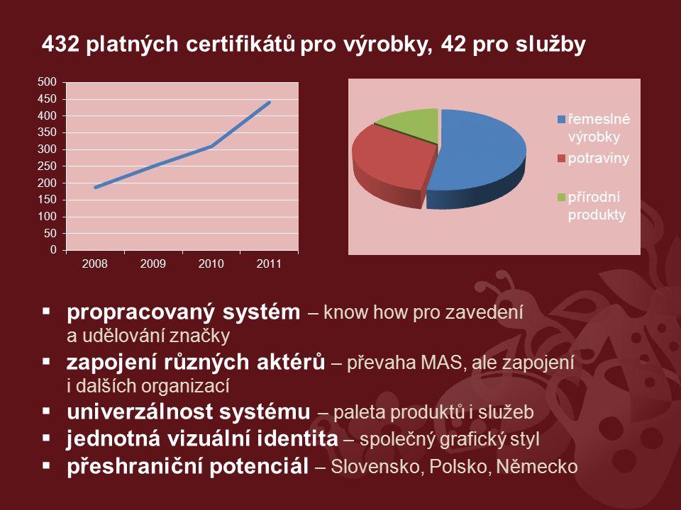 432 platných certifikátů pro výrobky, 42 pro služby  propracovaný systém – know how pro zavedení a udělování značky  zapojení různých aktérů – převaha MAS, ale zapojení i dalších organizací  univerzálnost systému – paleta produktů i služeb  jednotná vizuální identita – společný grafický styl  přeshraniční potenciál – Slovensko, Polsko, Německo
