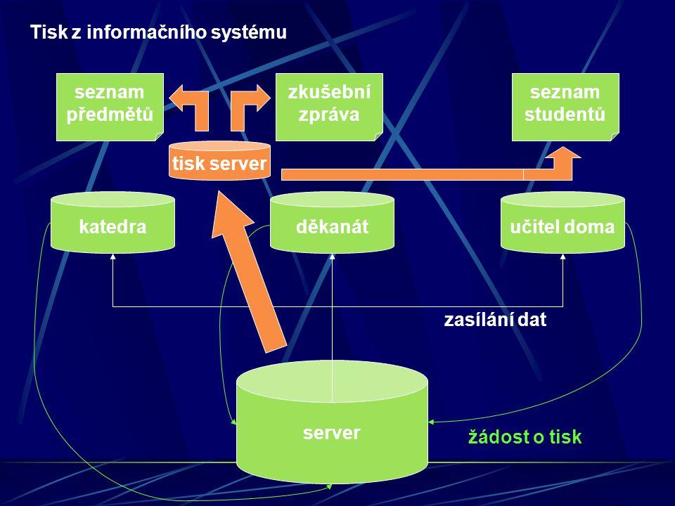 Jak pracuje tiskový server aplikace sestava strukturovaná data dokument v LaTeXu převod do DVI převod do PostScriptu rastrování pro tiskárnu zaslání dat do tiskárny vzdálená tiskárna