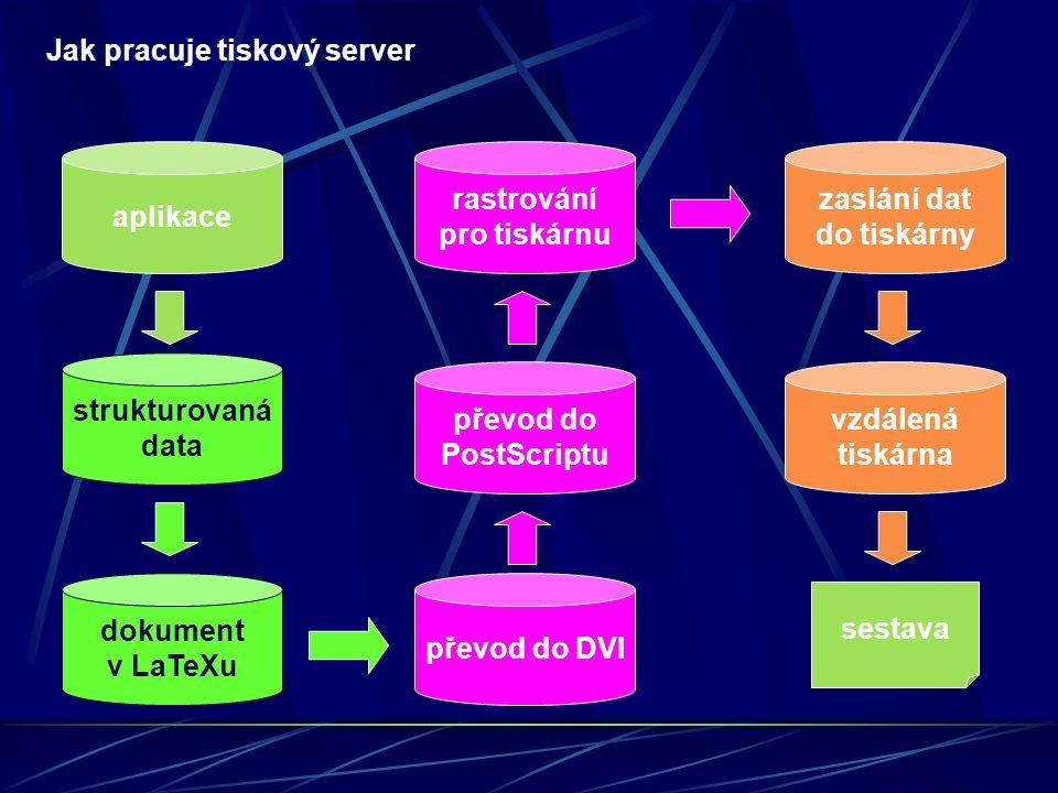 Programové části tiskového serveru aplikace sestava strukturovaná data dokument v LaTeXu převod do DVI převod do PostScriptu rastrování pro tiskárnu zaslání dat do tiskárny vzdálená tiskárna příprava LaTeX zdroje aplikací CsLaTeX a jeho části GhostScript UNIX lpr nebo Samba