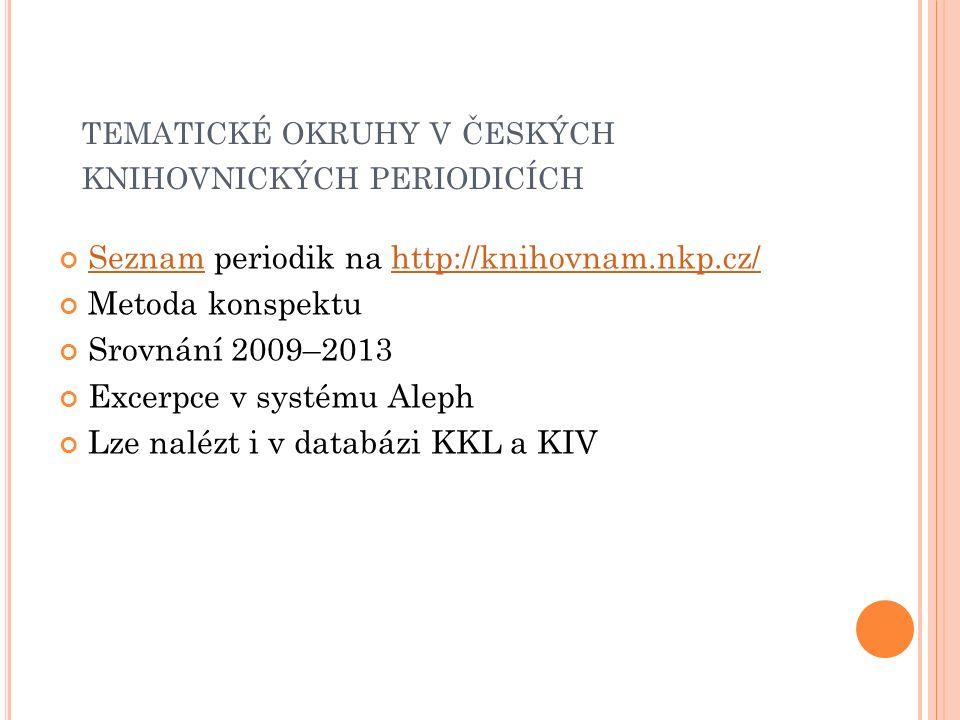 TEMATICKÉ OKRUHY V ČESKÝCH KNIHOVNICKÝCH PERIODICÍCH SeznamSeznam periodik na http://knihovnam.nkp.cz/http://knihovnam.nkp.cz/ Metoda konspektu Srovná