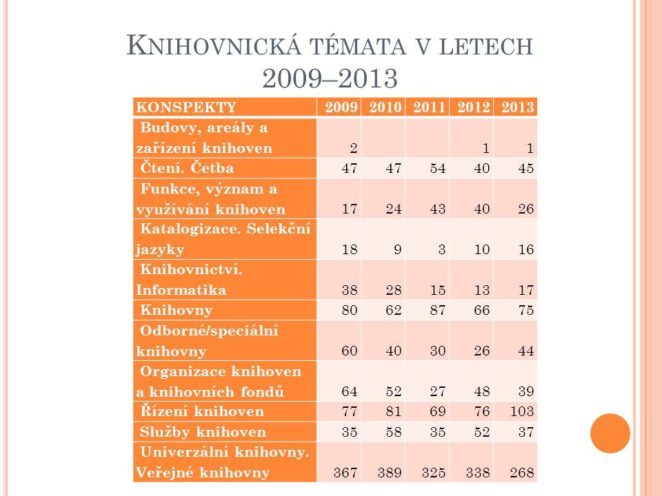 K NIHOVNICKÁ TÉMATA V LETECH 2009–2013 KONSPEKTY20092010201120122013 Budovy, areály a zařízení knihoven 2 11 Čtení. Četba 47 544045 Funkce, význam a v