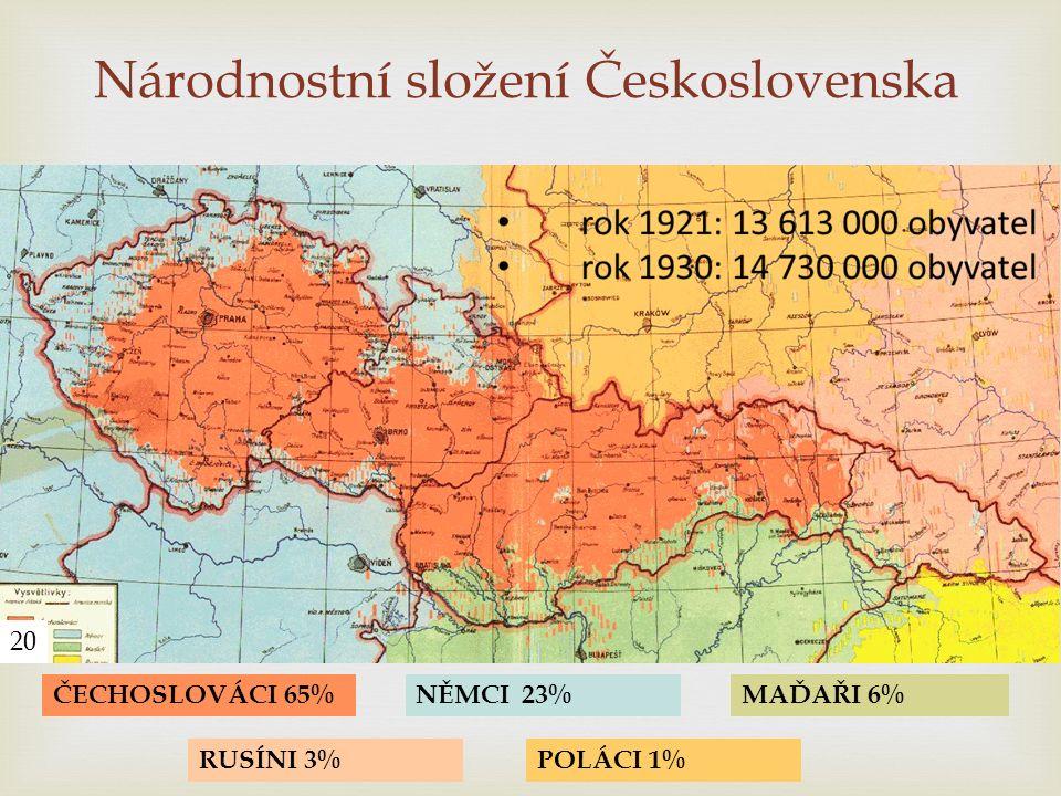 ČECHOSLOVÁCI 65%NĚMCI23%MAĎAŘI 6% POLÁCI 1%RUSÍNI 3% 20 Národnostní složení Československa