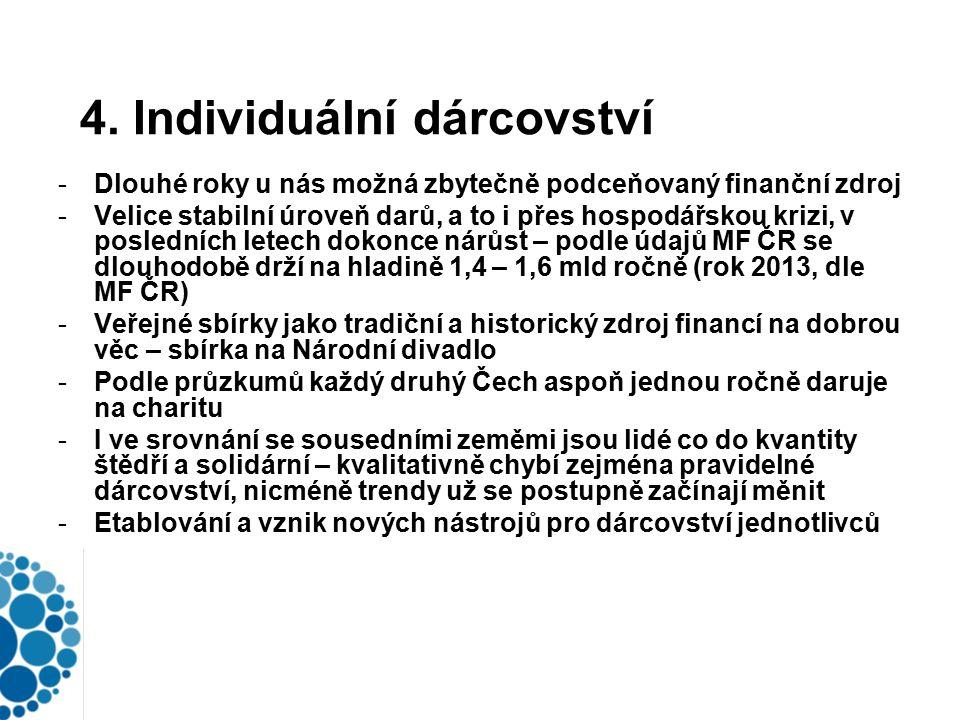 4. Individuální dárcovství -Dlouhé roky u nás možná zbytečně podceňovaný finanční zdroj -Velice stabilní úroveň darů, a to i přes hospodářskou krizi,