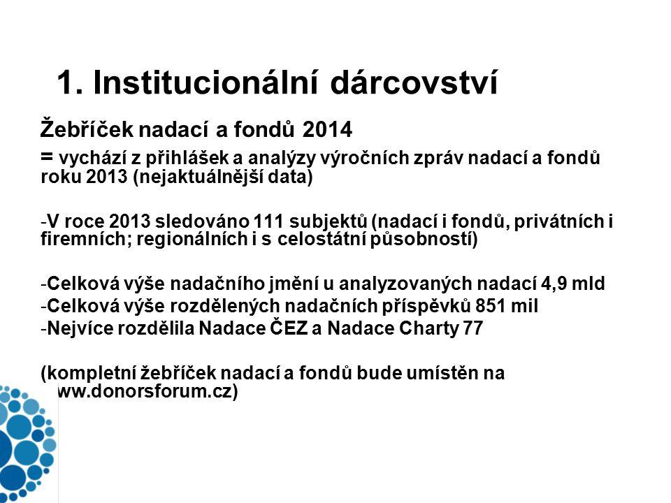 1. Institucionální dárcovství Žebříček nadací a fondů 2014 = vychází z přihlášek a analýzy výročních zpráv nadací a fondů roku 2013 (nejaktuálnější da