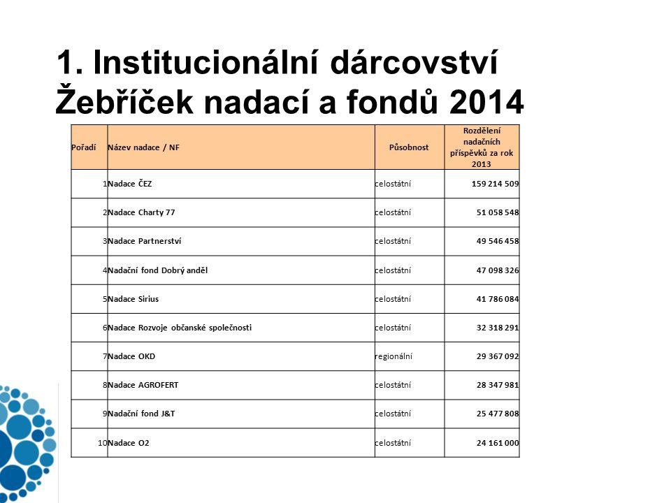 1. Institucionální dárcovství Žebříček nadací a fondů 2014 PořadíNázev nadace / NFPůsobnost Rozdělení nadačních příspěvků za rok 2013 1Nadace ČEZcelos