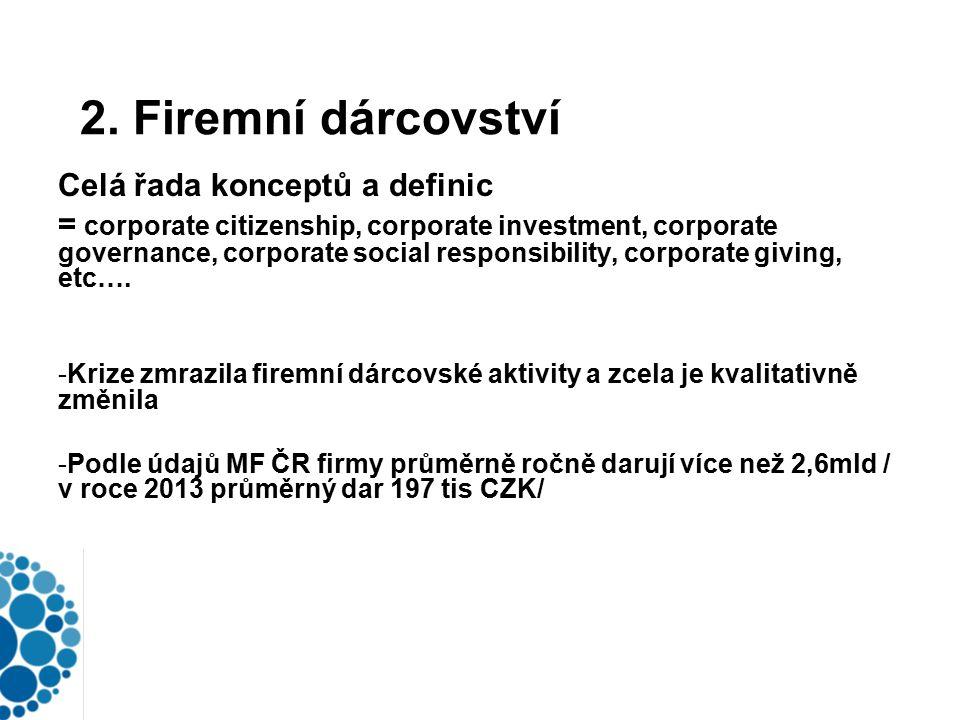 2. Firemní dárcovství Celá řada konceptů a definic = corporate citizenship, corporate investment, corporate governance, corporate social responsibilit