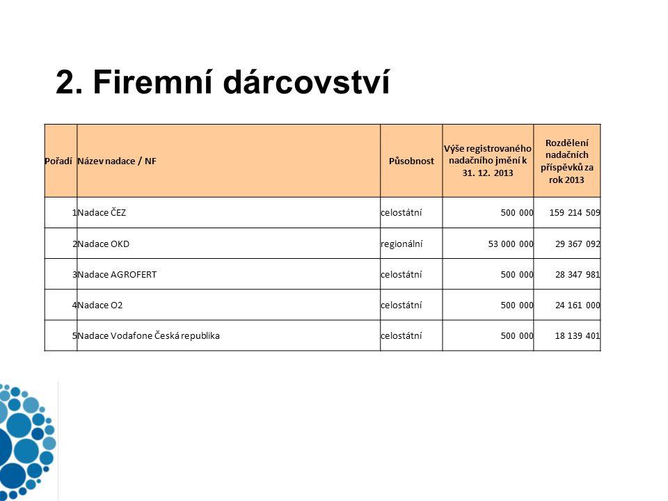 2. Firemní dárcovství PořadíNázev nadace / NFPůsobnost Výše registrovaného nadačního jmění k 31.