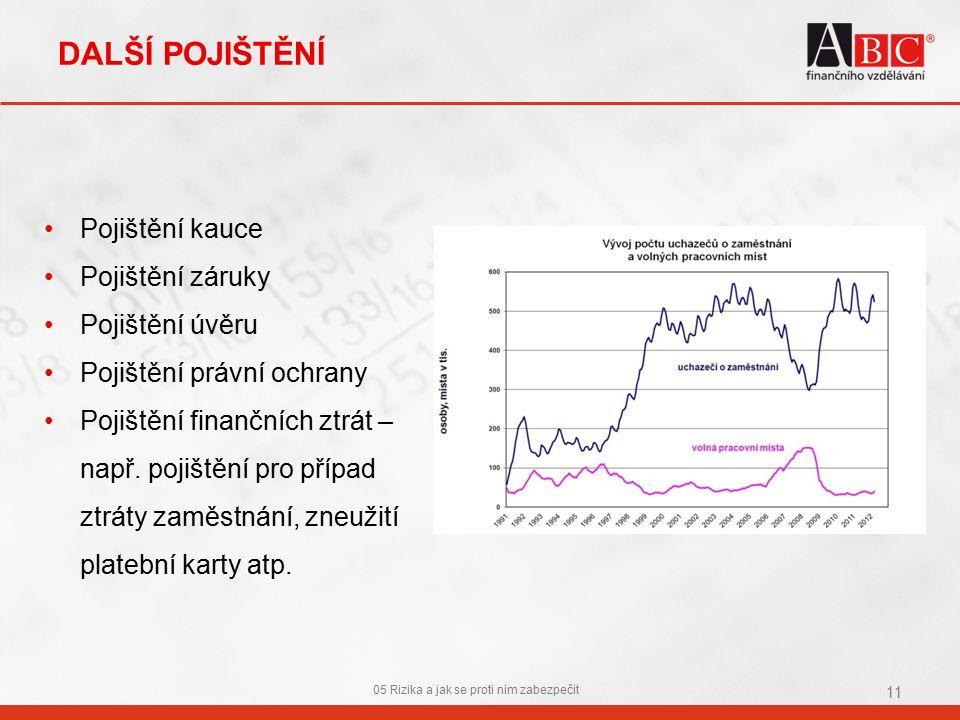 DALŠÍ POJIŠTĚNÍ Pojištění kauce Pojištění záruky Pojištění úvěru Pojištění právní ochrany Pojištění finančních ztrát – např.