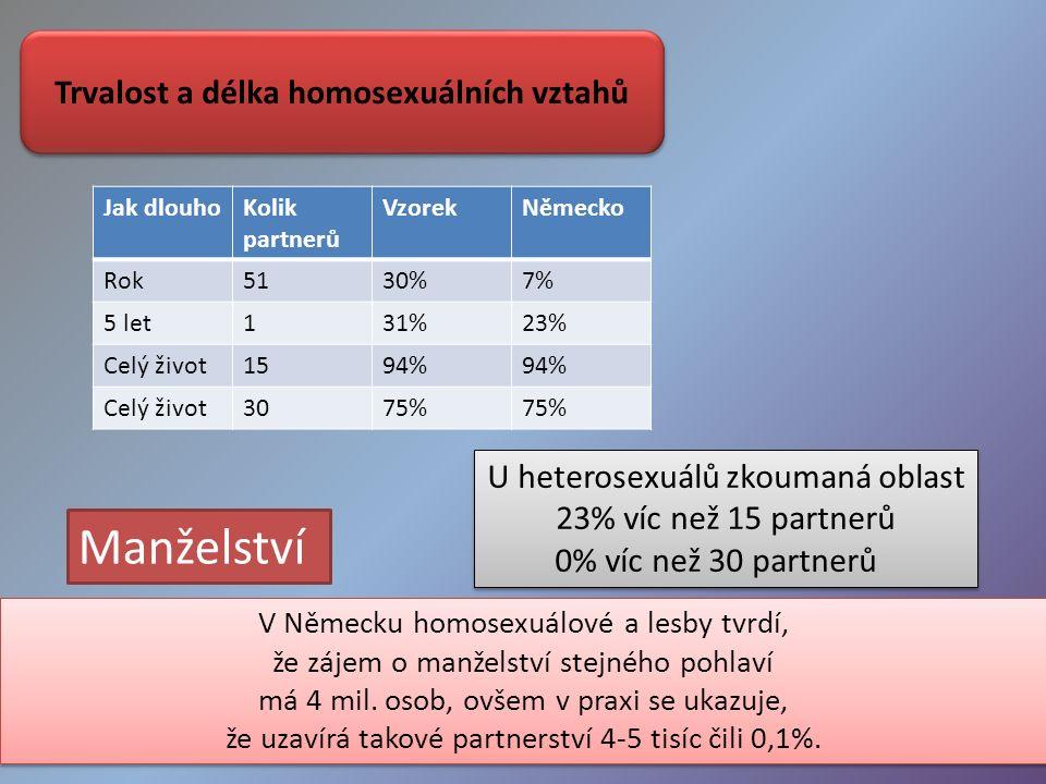 Trvalost a délka homosexuálních vztahů Jak dlouhoKolik partnerů VzorekNěmecko Rok5130%7% 5 let131%23% Celý život1594% Celý život3075% U heterosexuálů zkoumaná oblast 23% víc než 15 partnerů 0% víc než 30 partnerů U heterosexuálů zkoumaná oblast 23% víc než 15 partnerů 0% víc než 30 partnerů V Německu homosexuálové a lesby tvrdí, že zájem o manželství stejného pohlaví má 4 mil.