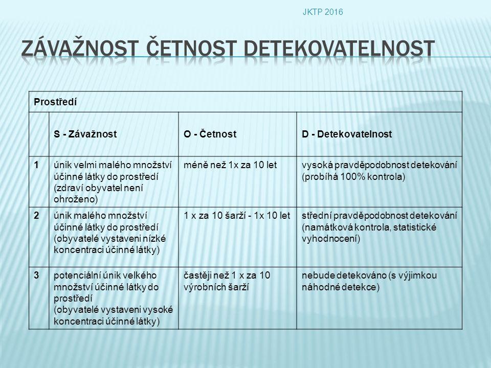 Prostředí S - ZávažnostO - ČetnostD - Detekovatelnost 1únik velmi malého množství účinné látky do prostředí (zdraví obyvatel není ohroženo) méně než 1x za 10 letvysoká pravděpodobnost detekování (probíhá 100% kontrola) 2únik malého množství účinné látky do prostředí (obyvatelé vystaveni nízké koncentraci účinné látky) 1 x za 10 šarží - 1x 10 letstřední pravděpodobnost detekování (namátková kontrola, statistické vyhodnocení) 3potenciální únik velkého množství účinné látky do prostředí (obyvatelé vystaveni vysoké koncentraci účinné látky) častěji než 1 x za 10 výrobních šarží nebude detekováno (s výjimkou náhodné detekce) JKTP 2016