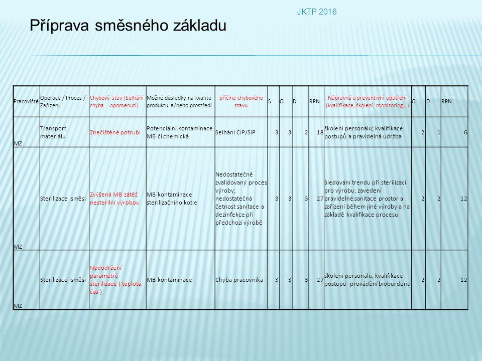 Příprava směsného základu JKTP 2016 Pracoviště Operace / Proces / Zařízení Chybový stav (Selhání chyba… opomenutí) Možné důsledky na kvalitu produktu a/nebo prostředí příčina chybového stavu SODRPN Nápravná a preventivní opatření (kvalifikace, školení, monitoring…) ODRPN MZ Transport materiálu Znečištěné potrubí Potenciální kontaminace MB či chemická Selhání CIP/SIP33218 školení personálu; kvalifikace postupů a pravidelná údržba 216 MZ Sterilizace směsi Zvýšená MB zátěž nesterilní výrobou MB kontaminace sterilizačního kotle Nedostatečně zvalidovaný proces výroby; nedostatečná četnost sanitace a dezinfekce při předchozí výrobě 33327 Sledování trendu při sterilizaci pro výrobu; zavedení pravidelné sanitace prostor a zařízení během jiné výroby a na základě kvalifikace procesu 2212 MZ Sterilizace směsi Nedodržení parametrů sterilizace ( teplota, čas ) MB kontaminaceChyba pracovníka33327 školení personálu; kvalifikace postupů provádění bioburdenu 2212