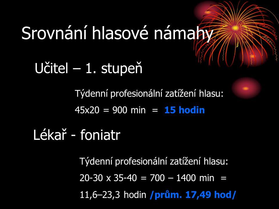 Srovnání hlasové námahy Lékař - foniatr Učitel – 1.
