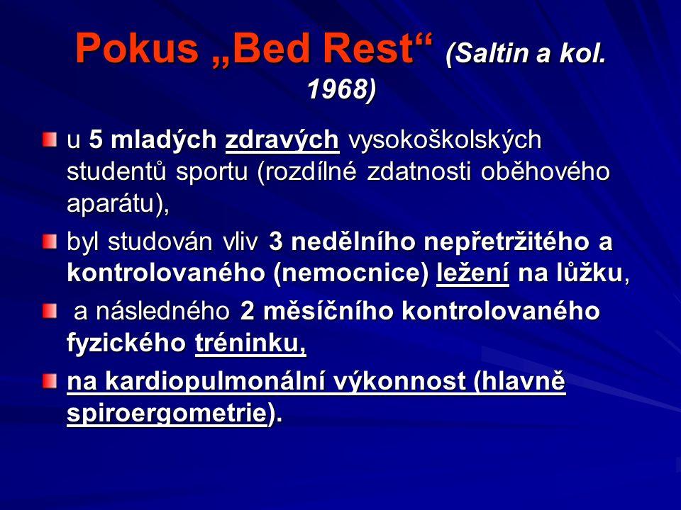 """Pokus """"Bed Rest (Saltin a kol."""
