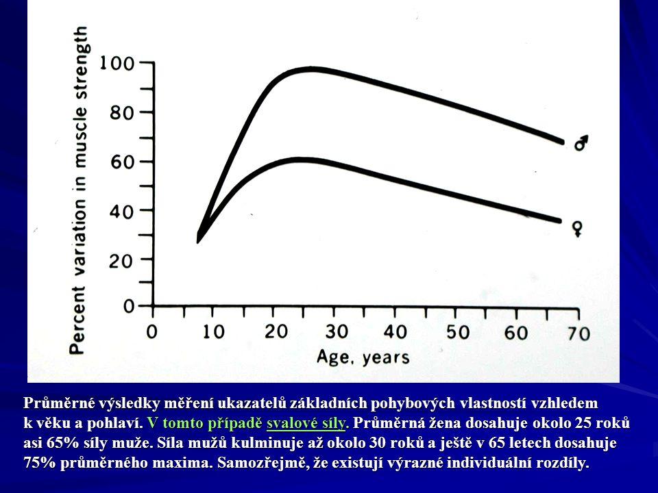 Nemoc Člověk při nemoci sníží pohybovou aktivitu, případně leží.