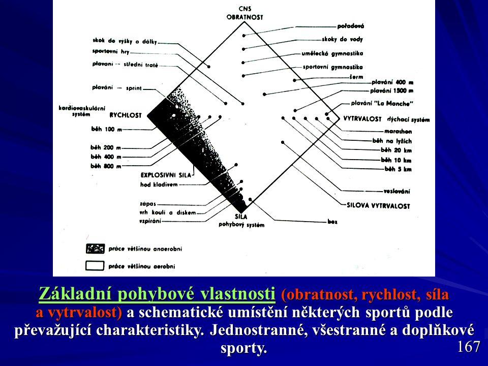 Každá pohybová vlastnost je zčásti dědičná a zčásti získaná Dědičnost: kvalitativních znaků (tu studuje genetika – třeba dědičnost hemofilie, mongolizmu, dnes už i svalových vláken), - kvantitativních znaků (různě veliký znak má každý – třeba tělesná výška, VO2max apod.).