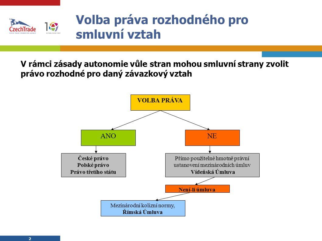 2 2 Volba práva rozhodného pro smluvní vztah V rámci zásady autonomie vůle stran mohou smluvní strany zvolit právo rozhodné pro daný závazkový vztah VOLBA PRÁVA ANONE České právo Polské právo Právo třetího státu Přímo použitelné hmotně právní ustanovení mezinárodních úmluv Vídeňská Úmluva Není-li úmluva Mezinárodní kolizní normy, Římská Úmluva