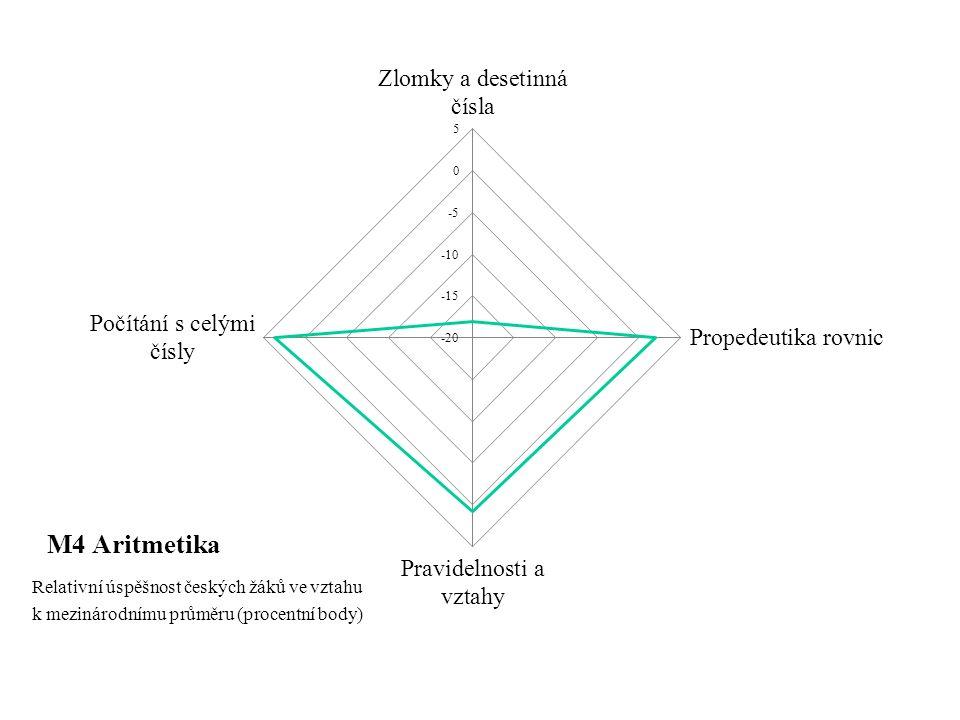 M4 Aritmetika Relativní úspěšnost českých žáků ve vztahu k mezinárodnímu průměru (procentní body)
