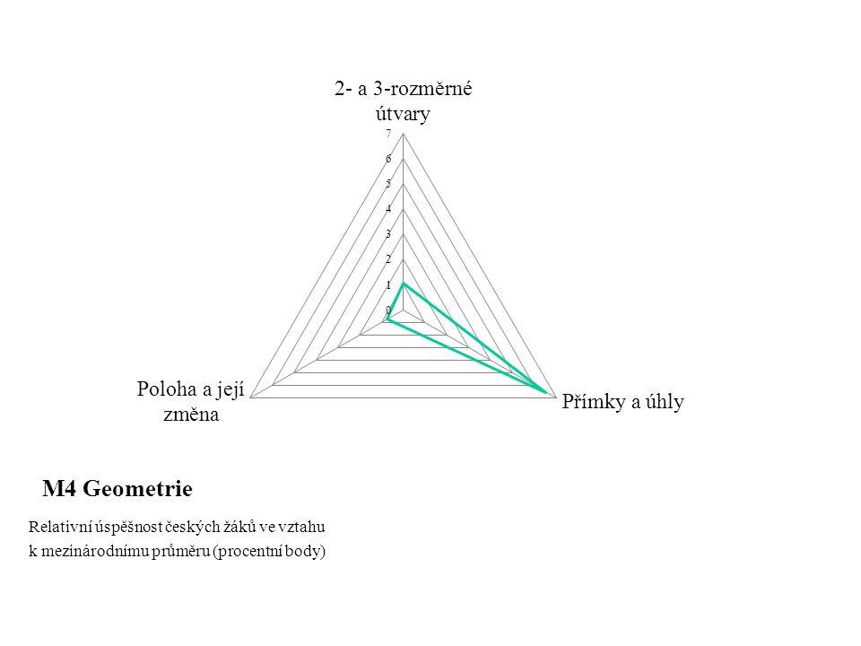 M4 Geometrie Relativní úspěšnost českých žáků ve vztahu k mezinárodnímu průměru (procentní body)