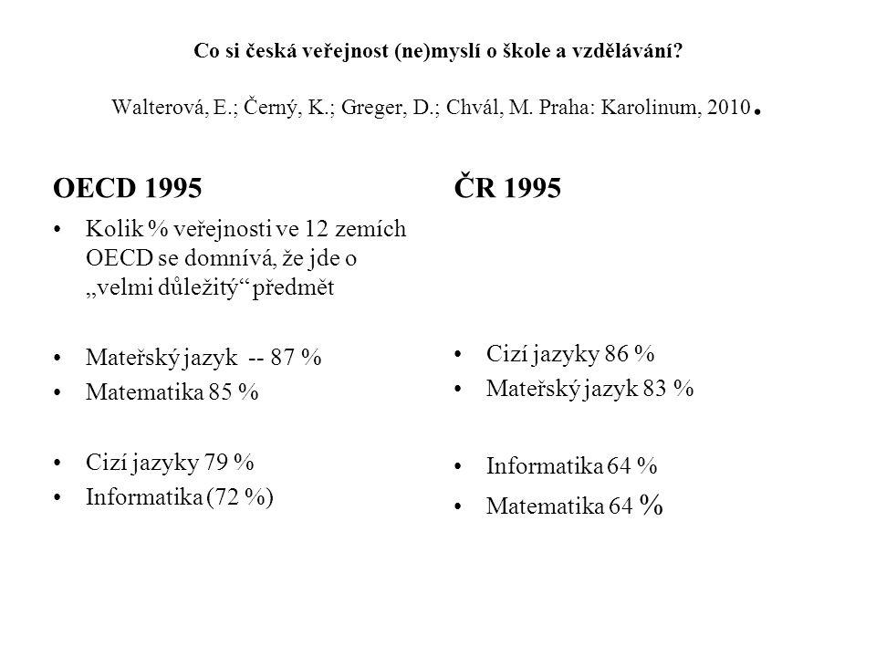 Co si česká veřejnost (ne)myslí o škole a vzdělávání.