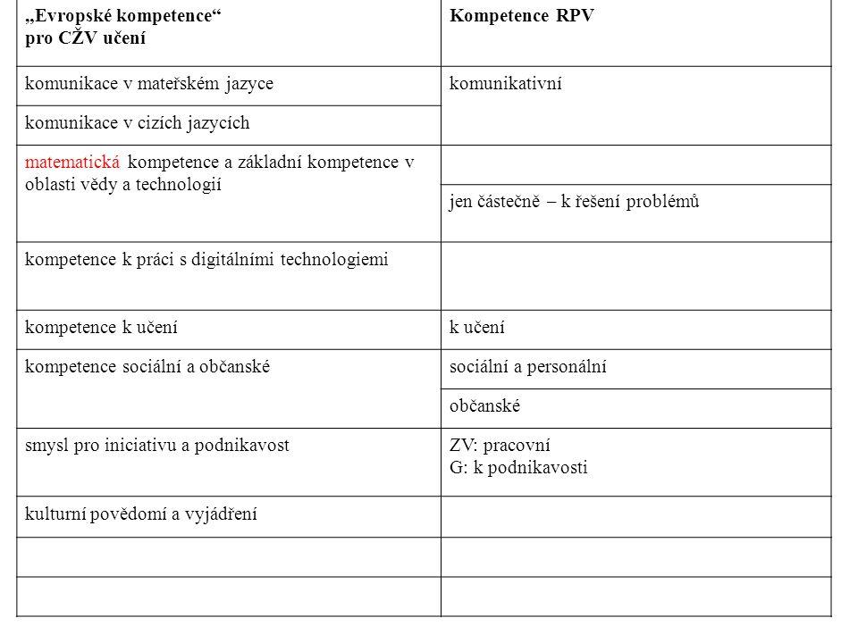 """""""Evropské kompetence pro CŽV učení Kompetence RPV komunikace v mateřském jazycekomunikativní komunikace v cizích jazycích matematická kompetence a základní kompetence v oblasti vědy a technologií jen částečně – k řešení problémů kompetence k práci s digitálními technologiemi kompetence k učeník učení kompetence sociální a občanskésociální a personální občanské smysl pro iniciativu a podnikavostZV: pracovní G: k podnikavosti kulturní povědomí a vyjádření"""