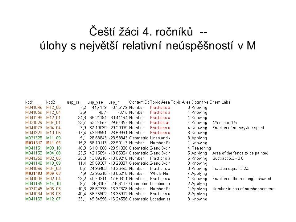 Čeští žáci 4. ročníků -- úlohy s největší relativní neúspěšností v M