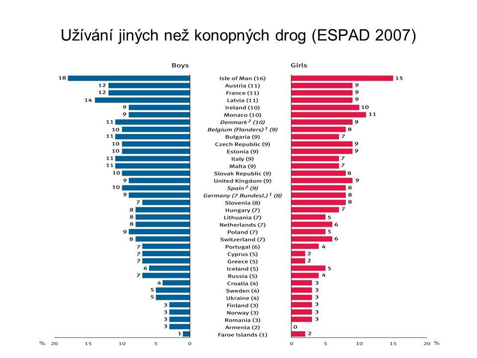 Užívání jiných než konopných drog (ESPAD 2007)