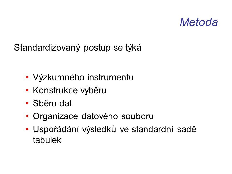 Metoda Standardizovaný postup se týká Výzkumného instrumentu Konstrukce výběru Sběru dat Organizace datového souboru Uspořádání výsledků ve standardní sadě tabulek