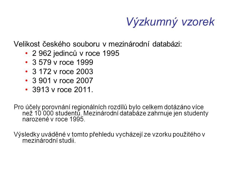Výzkumný vzorek Velikost českého souboru v mezinárodní databázi: 2 962 jedinců v roce 1995 3 579 v roce 1999 3 172 v roce 2003 3 901 v roce 2007 3913 v roce 2011.