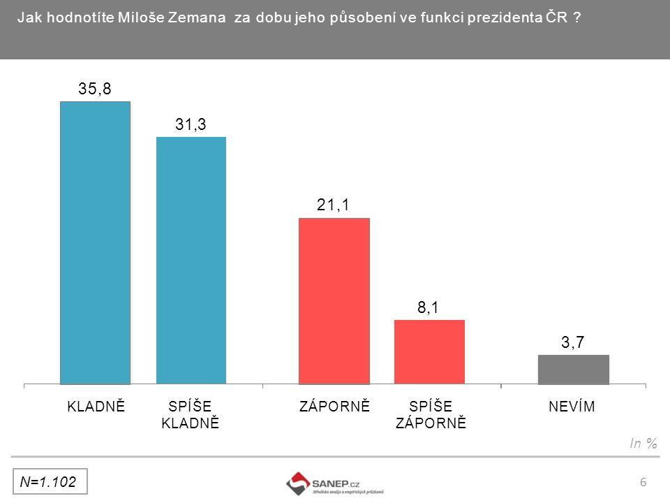 6 Jak hodnotíte Miloše Zemana za dobu jeho působení ve funkci prezidenta ČR .