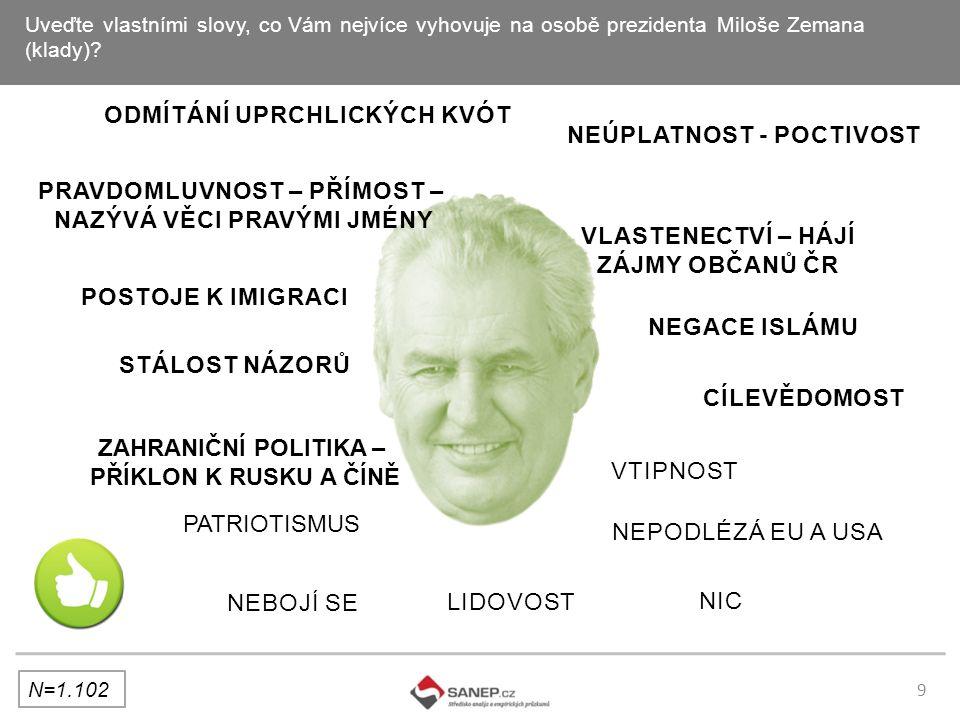 TÉMA PRŮZKUMU: Hodnocení prezidenta Miloš Zeman– listopad 2015 REALIZÁTOR: SANEP s.r.o.