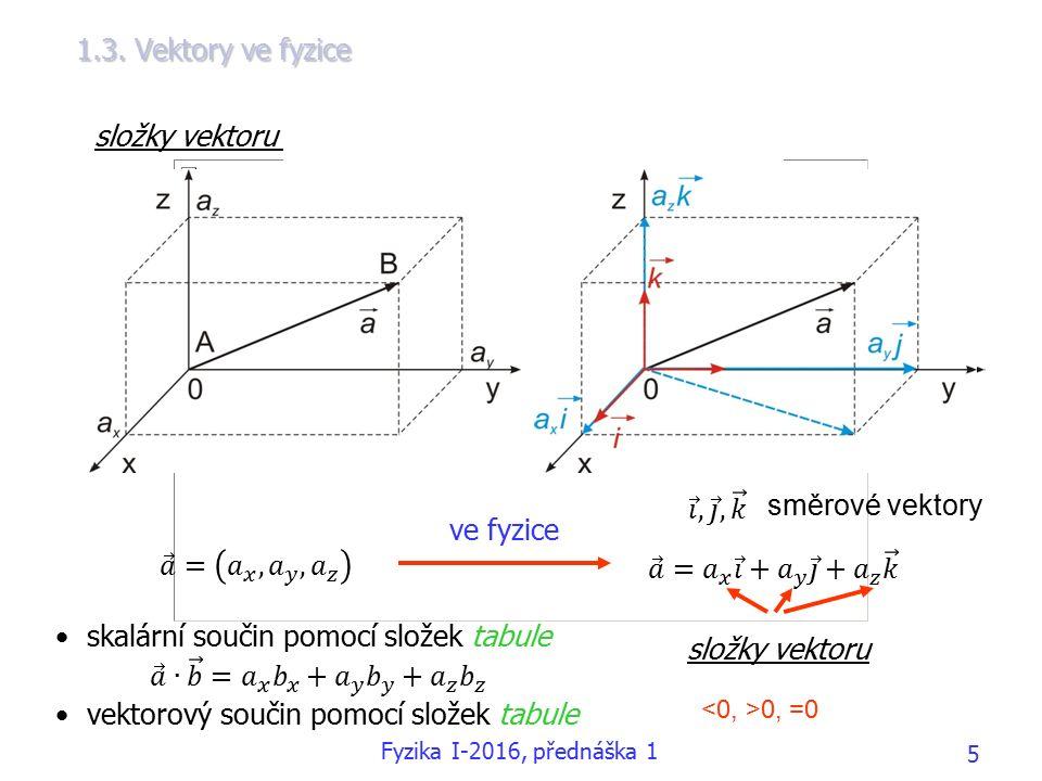 1.3. Vektory ve fyzice složky vektoru v kartézském souřadnicovém systému ve fyzice složky vektoru 0, =0 směrové vektory Fyzika I-2016, přednáška 1 5