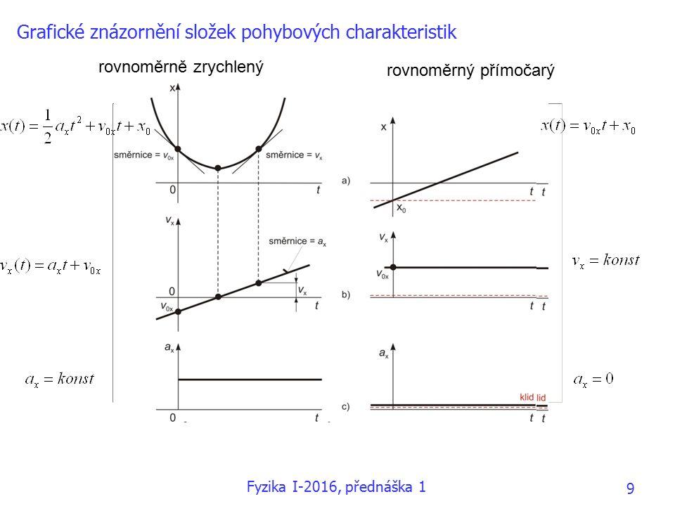 Grafické znázornění složek pohybových charakteristik rovnoměrně zrychlený rovnoměrný přímočarý Fyzika I-2016, přednáška 1 9