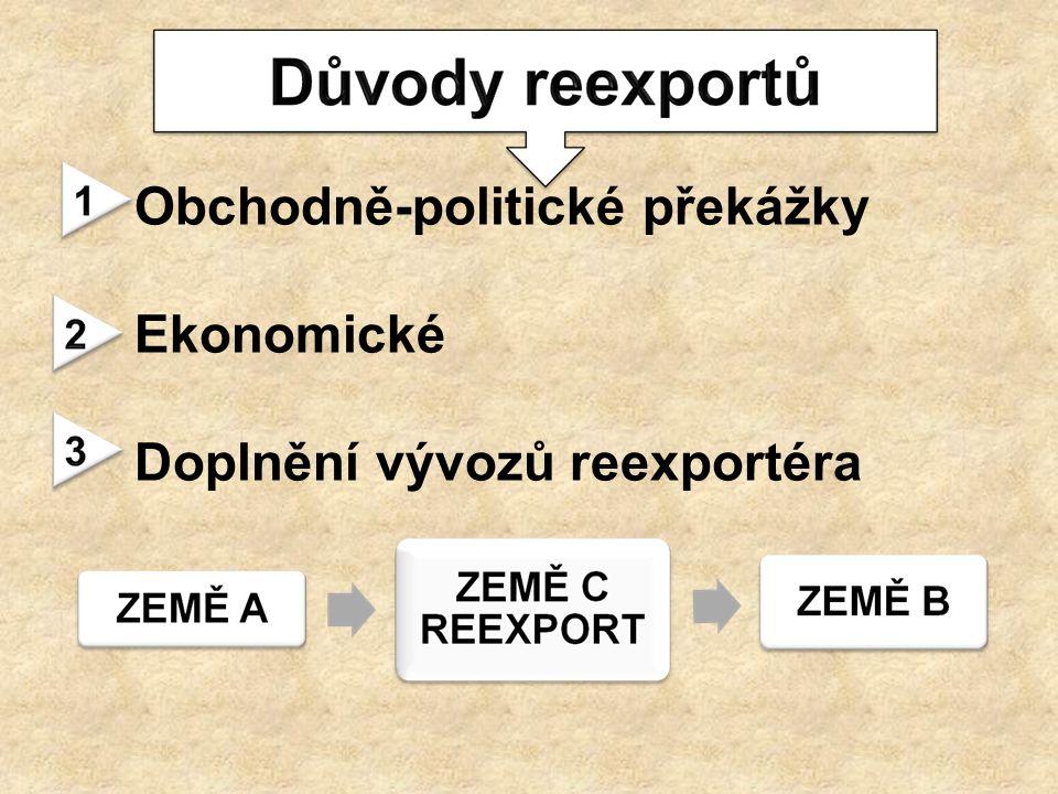 Obchodně-politické překážky Ekonomické Doplnění vývozů reexportéra