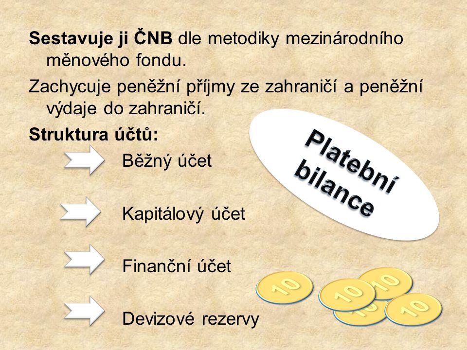 Sestavuje ji ČNB dle metodiky mezinárodního měnového fondu.