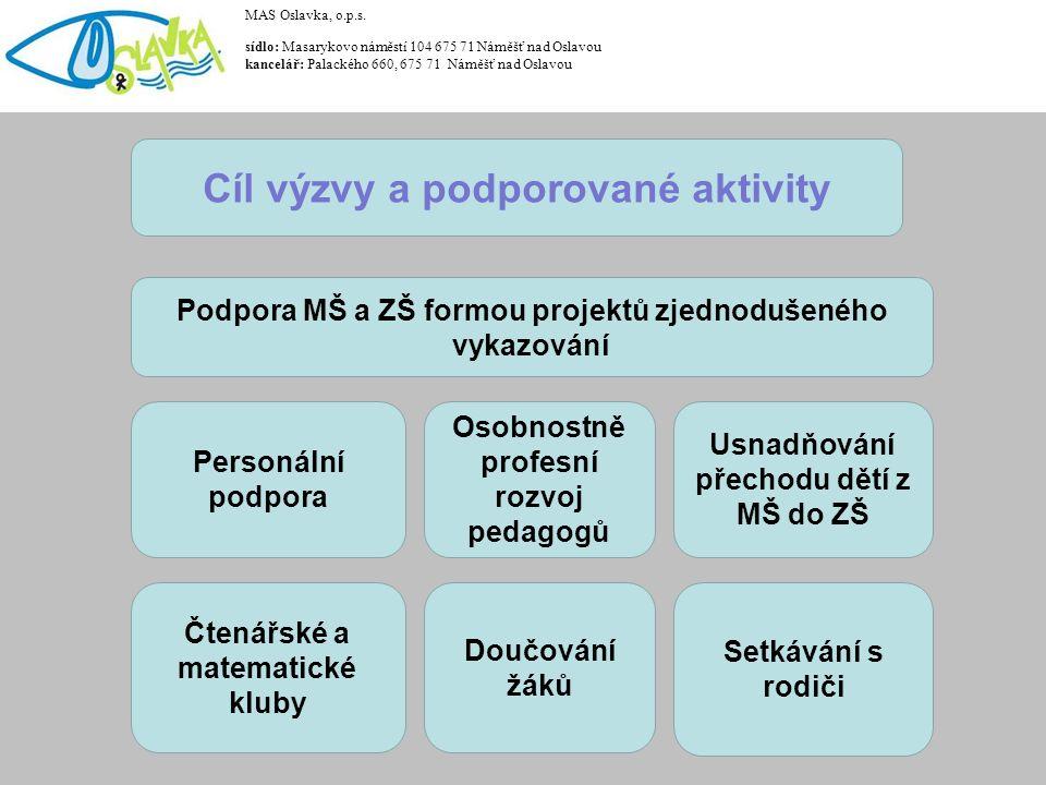 III/1.2 DVPP v rozsahu 20 hodin (téma Čtenářská gramotnost, Matematická gramotnost) III/1.3 DVPP v rozsahu 40 hodin (téma Čtenářská gramotnost, Matematická gramotnost, Cizí jazyky, Mentoring) III/1.5 DVPP v rozsahu 60 hodin (téma Čtenářská gramotnost, Matematická gramotnost, Cizí jazyky, Mentoring) III/1.7 DVPP v rozsahu 80 hodin (téma Čtenářská gramotnost, Matematická gramotnost, Cizí jazyky, Mentoring) III/1.9 Vzájemná spolupráce pedagogů ZŠ III/1.11 Sdílení zkušeností pedagogů z různých ZŠ prostřednictvím vzájemných návštěv MAS Oslavka, o.p.s.