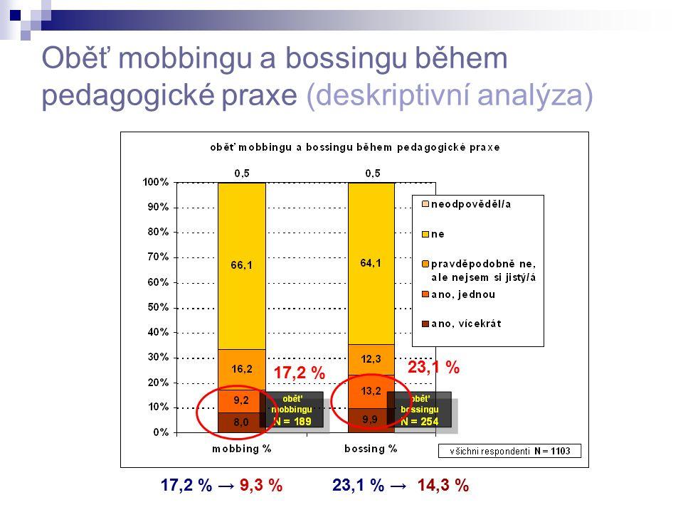 Oběť mobbingu a bossingu během pedagogické praxe (deskriptivní analýza) 17,2 % 23,1 % 17,2 % → 9,3 %23,1 % → 14,3 %