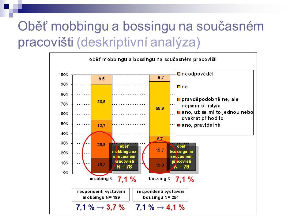 Oběť mobbingu a bossingu na současném pracovišti (deskriptivní analýza) 7,1 % 7,1 % → 3,7 %7,1 % → 4,1 %