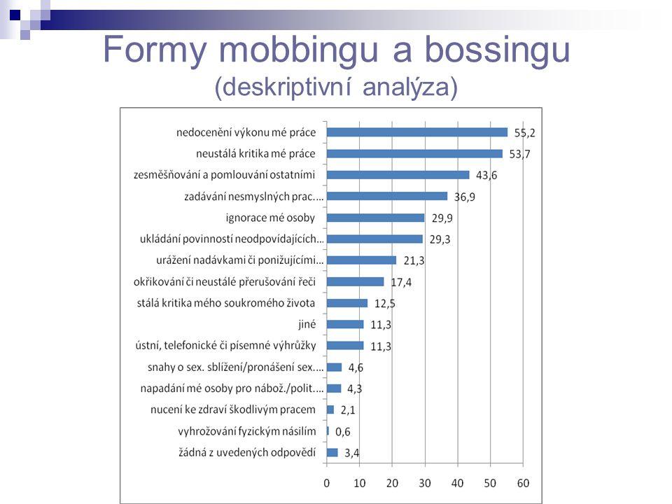 Formy mobbingu a bossingu (deskriptivní analýza)