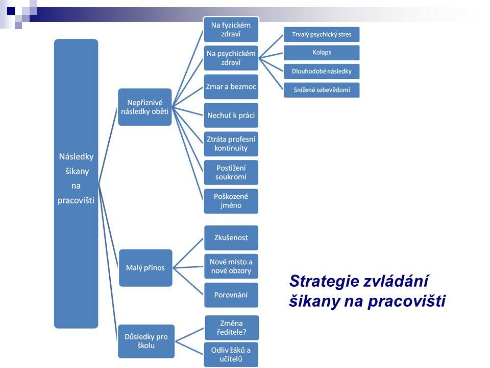Strategie zvládání šikany na pracovišti