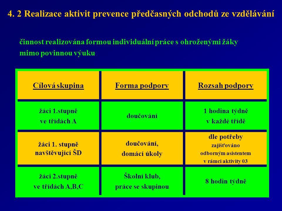 4. 2 Realizace aktivit prevence předčasných odchodů ze vzdělávání činnost realizována formou individuální práce s ohroženými žáky mimo povinnou výuku