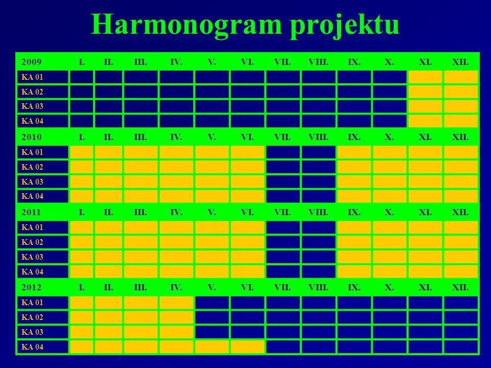 Harmonogram projektu 2009I.II.III.IV.V.VI.VII.VIII.IX.X.XI.XII. KA 01 KA 02 KA 03 KA 04 2010I.II.III.IV.V.VI.VII.VIII.IX.X.XI.XII. KA 01 KA 02 KA 03 K