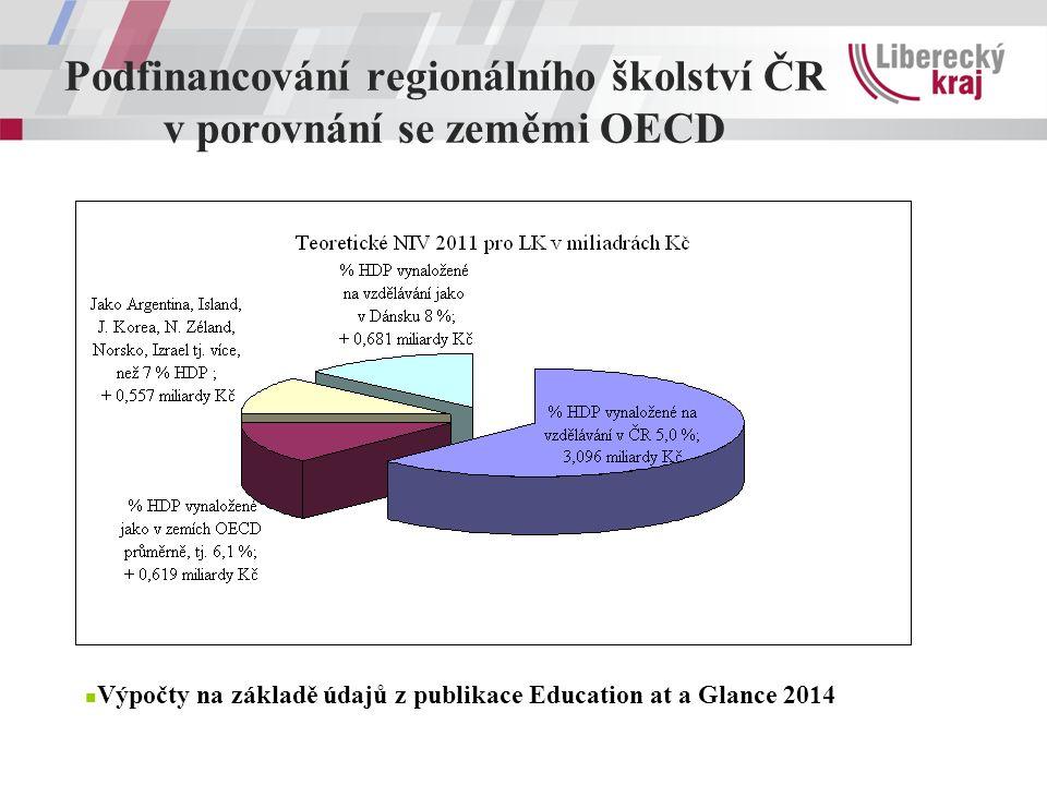 Podfinancování regionálního školství ČR v porovnání se zeměmi OECD Výpočty na základě údajů z publikace Education at a Glance 2014