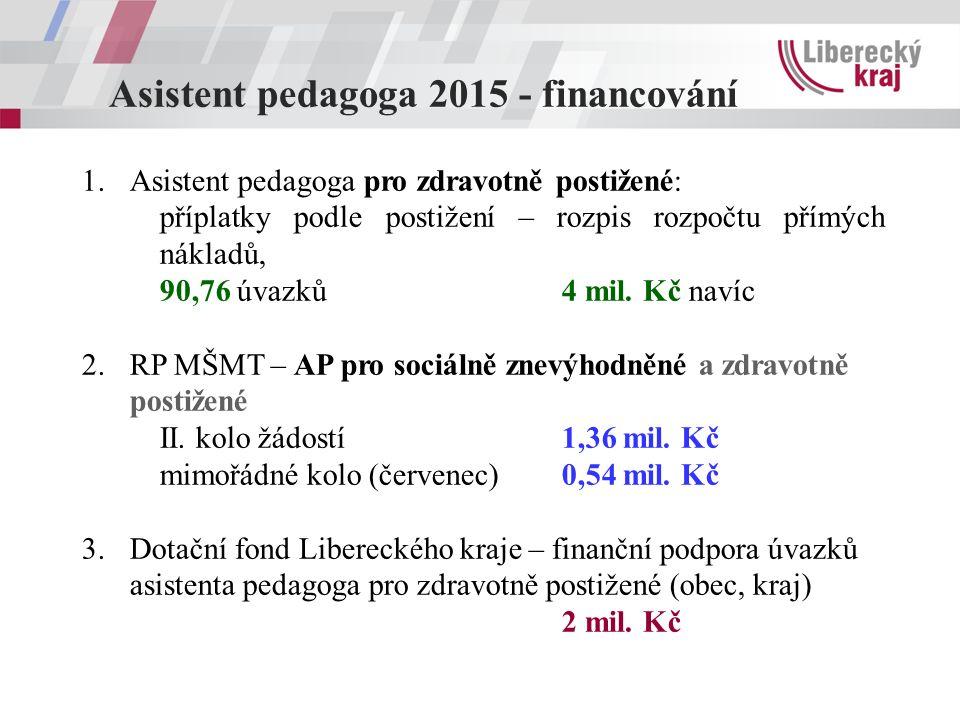 Asistent pedagoga 2015 - financování 1.Asistent pedagoga pro zdravotně postižené: příplatky podle postižení – rozpis rozpočtu přímých nákladů, 90,76 ú