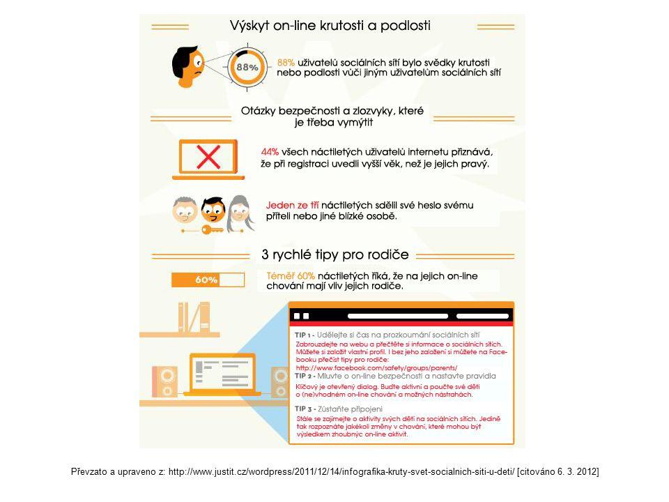 Převzato a upraveno z: http://www.justit.cz/wordpress/2011/12/14/infografika-kruty-svet-socialnich-siti-u-deti/ [citováno 6.