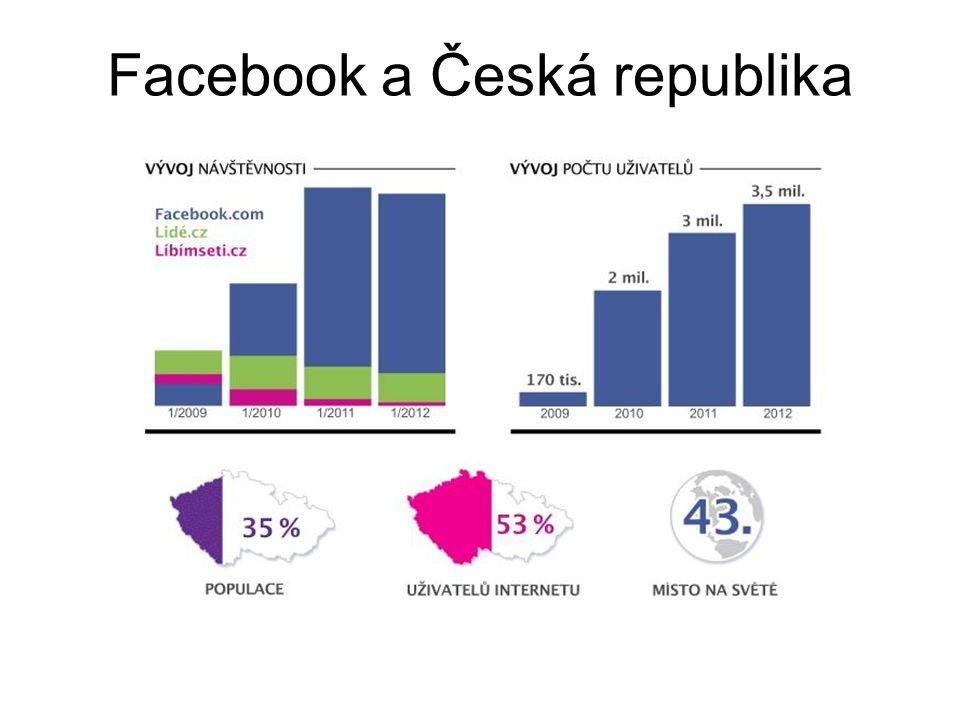 Facebook a Česká republika