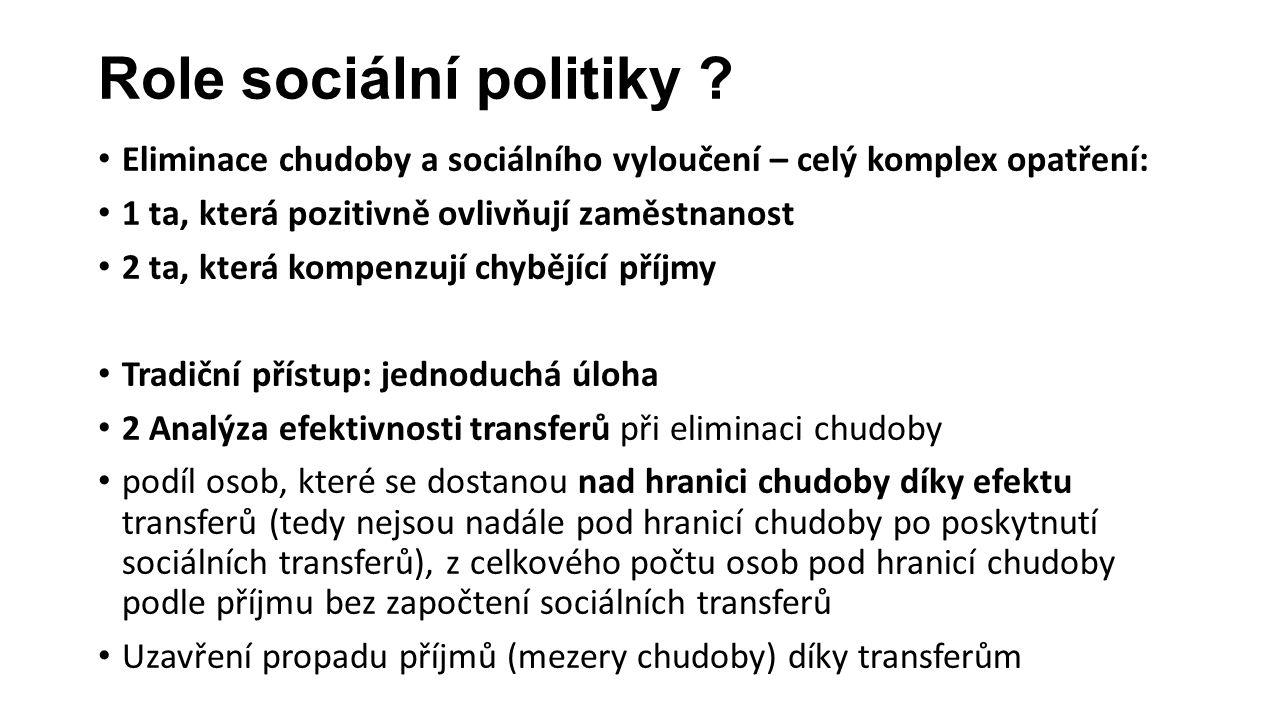 Role sociální politiky .