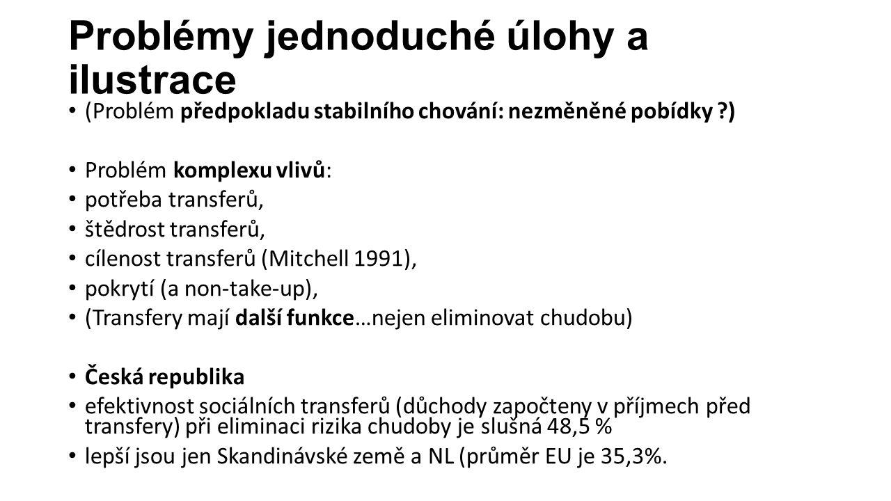 Problémy jednoduché úlohy a ilustrace (Problém předpokladu stabilního chování: nezměněné pobídky ) Problém komplexu vlivů: potřeba transferů, štědrost transferů, cílenost transferů (Mitchell 1991), pokrytí (a non-take-up), (Transfery mají další funkce…nejen eliminovat chudobu) Česká republika efektivnost sociálních transferů (důchody započteny v příjmech před transfery) při eliminaci rizika chudoby je slušná 48,5 % lepší jsou jen Skandinávské země a NL (průměr EU je 35,3%.