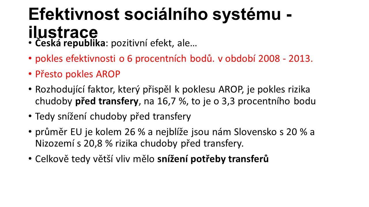 Efektivnost sociálního systému - ilustrace Česká republika: pozitivní efekt, ale… pokles efektivnosti o 6 procentních bodů.