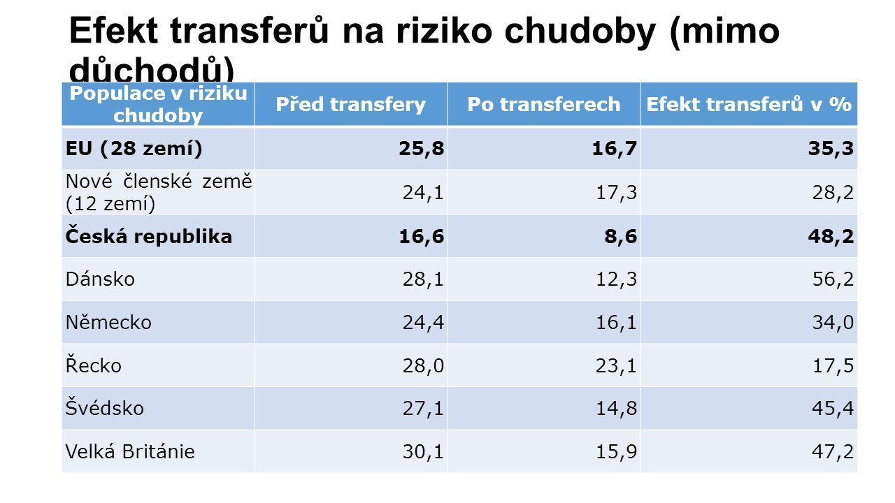 Efekt transferů na riziko chudoby (mimo důchodů) Populace v riziku chudoby Před transferyPo transferechEfekt transferů v % EU (28 zemí)25,816,735,3 Nové členské země (12 zemí) 24,117,328,2 Česká republika16,68,648,2 Dánsko28,112,356,2 Německo24,416,134,0 Řecko28,023,117,5 Švédsko27,114,845,4 Velká Británie30,115,947,2