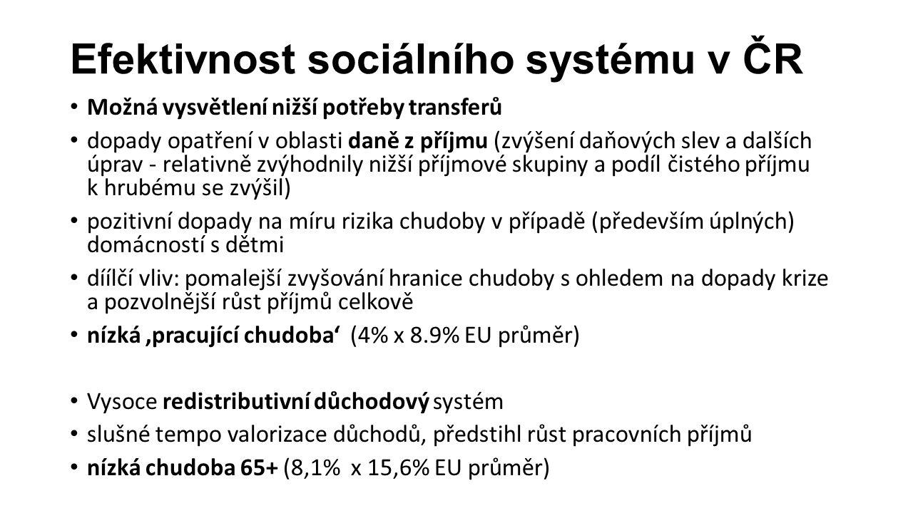 Efektivnost sociálního systému v ČR Možná vysvětlení nižší potřeby transferů dopady opatření v oblasti daně z příjmu (zvýšení daňových slev a dalších úprav - relativně zvýhodnily nižší příjmové skupiny a podíl čistého příjmu k hrubému se zvýšil) pozitivní dopady na míru rizika chudoby v případě (především úplných) domácností s dětmi díílčí vliv: pomalejší zvyšování hranice chudoby s ohledem na dopady krize a pozvolnější růst příjmů celkově nízká 'pracující chudoba' (4% x 8.9% EU průměr) Vysoce redistributivní důchodový systém slušné tempo valorizace důchodů, předstihl růst pracovních příjmů nízká chudoba 65+ (8,1% x 15,6% EU průměr)